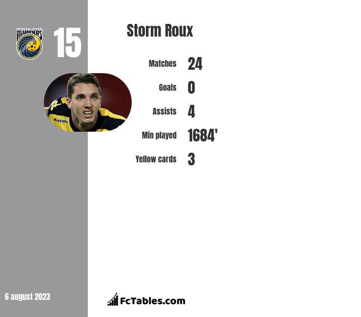Storm Roux infographic