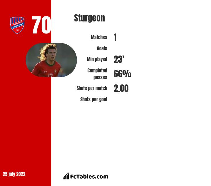 Sturgeon infographic statistics for Xanthi