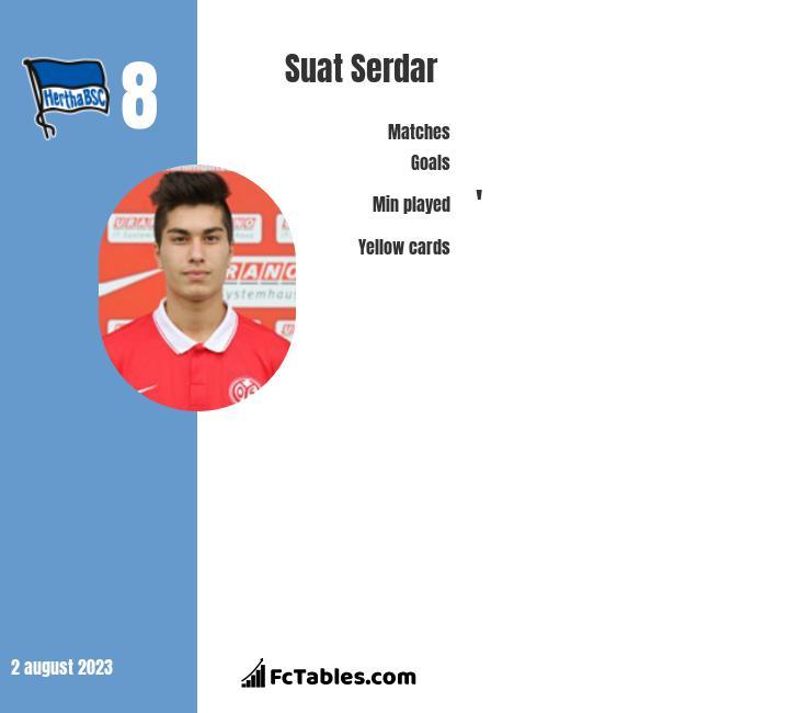 Suat Serdar infographic