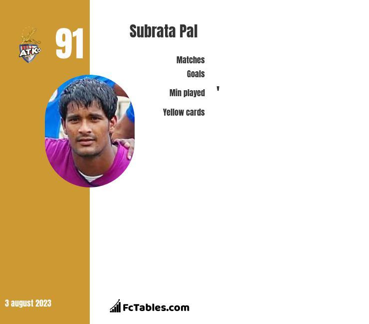 Subrata Pal infographic