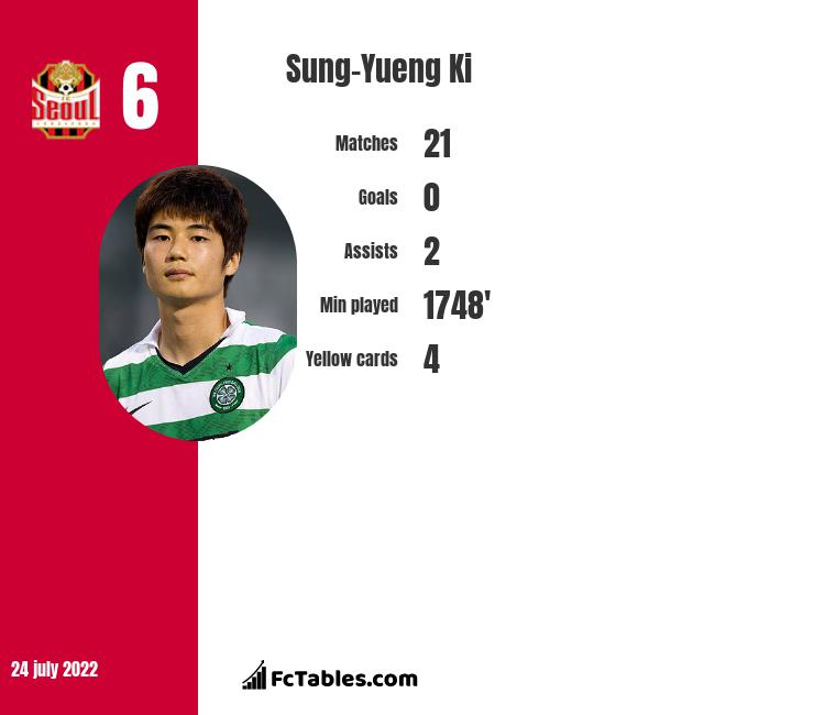 Sung-Yueng Ki infographic statistics for Newcastle United