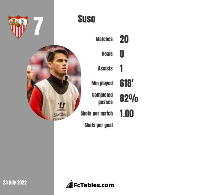 Suso infographic