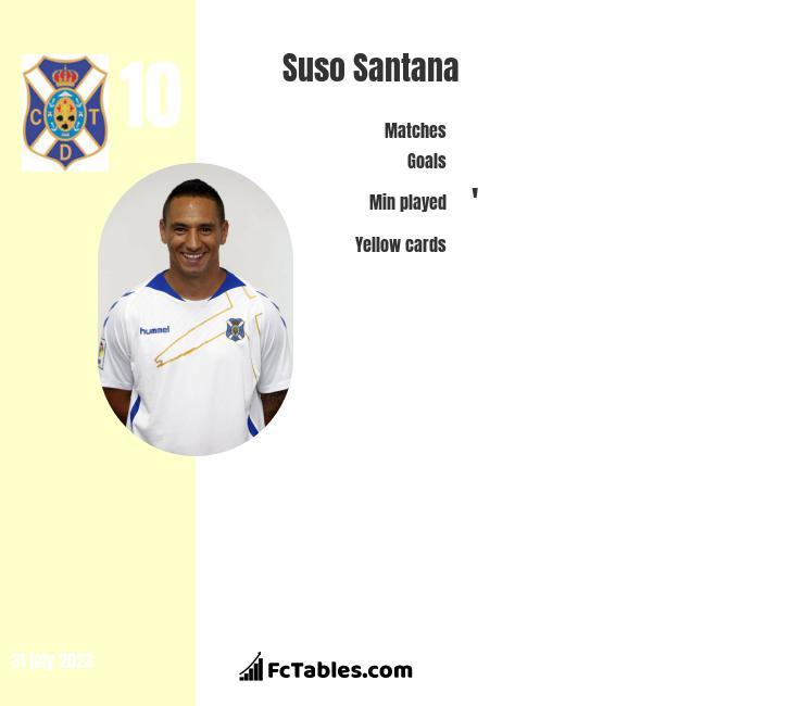 Suso Santana infographic