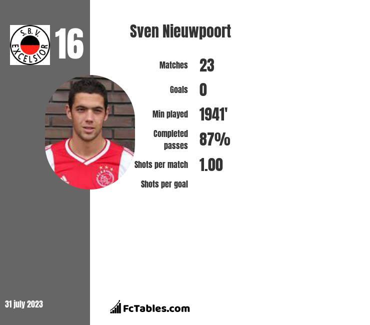 Sven Nieuwpoort infographic