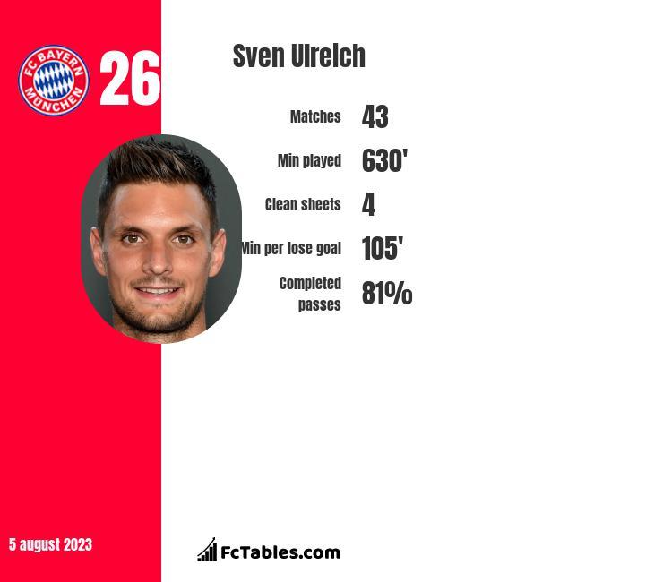 Sven Ulreich infographic