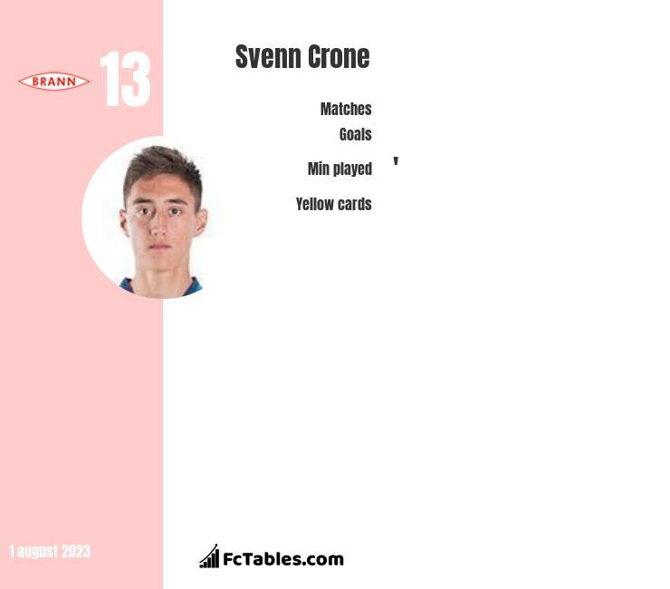 Svenn Crone infographic