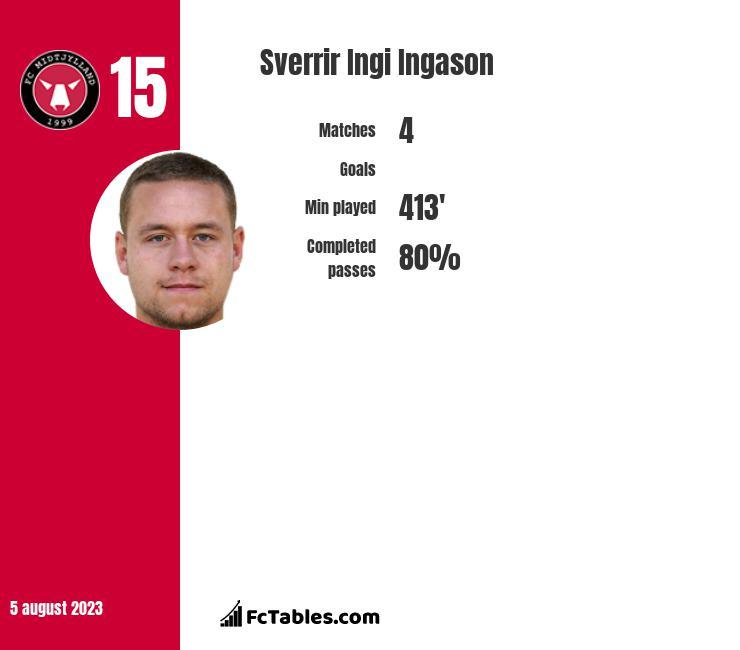 Sverrir Ingi Ingason stats