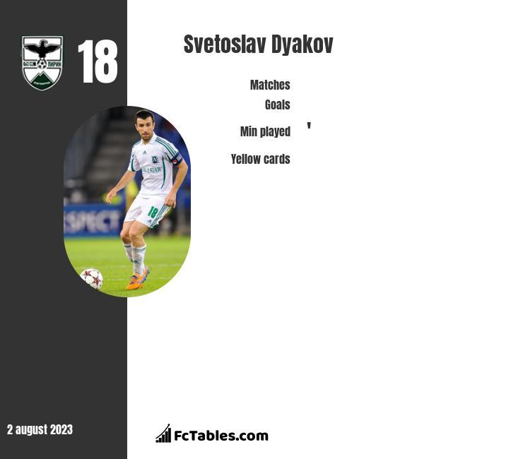Svetoslav Dyakov infographic