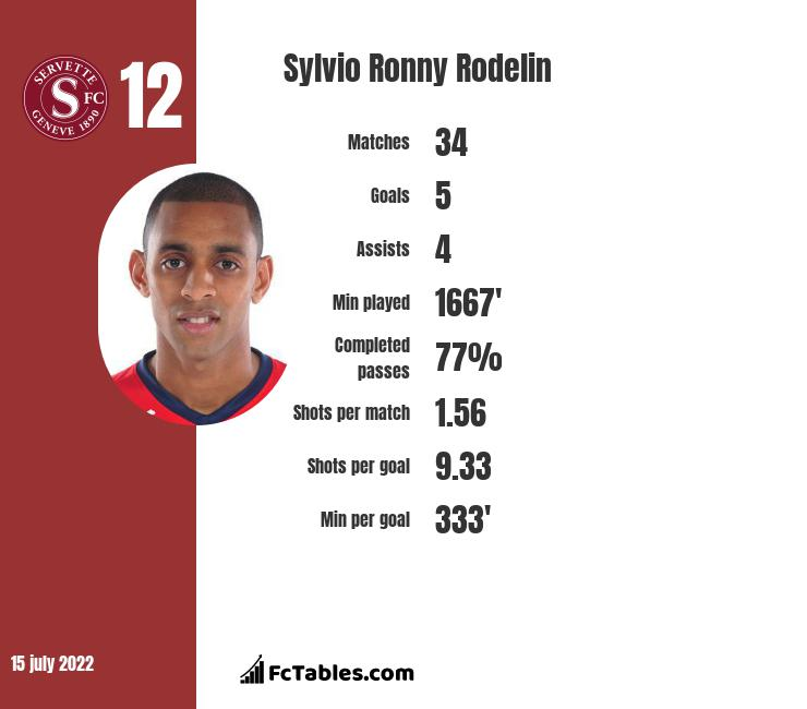 Sylvio Ronny Rodelin infographic