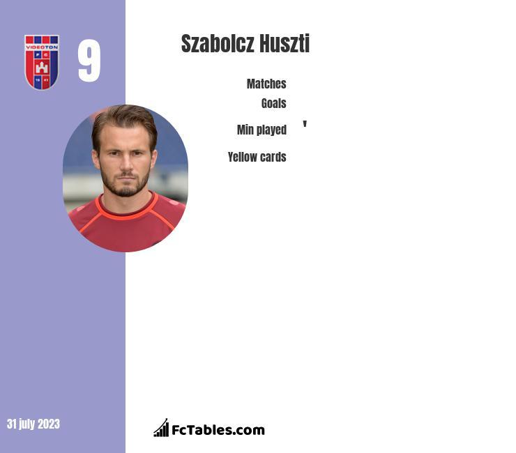 Szabolcz Huszti infographic
