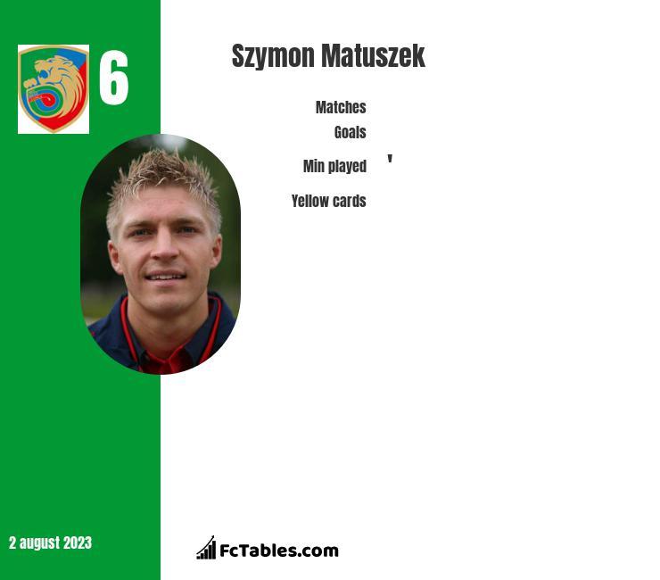 Szymon Matuszek infographic