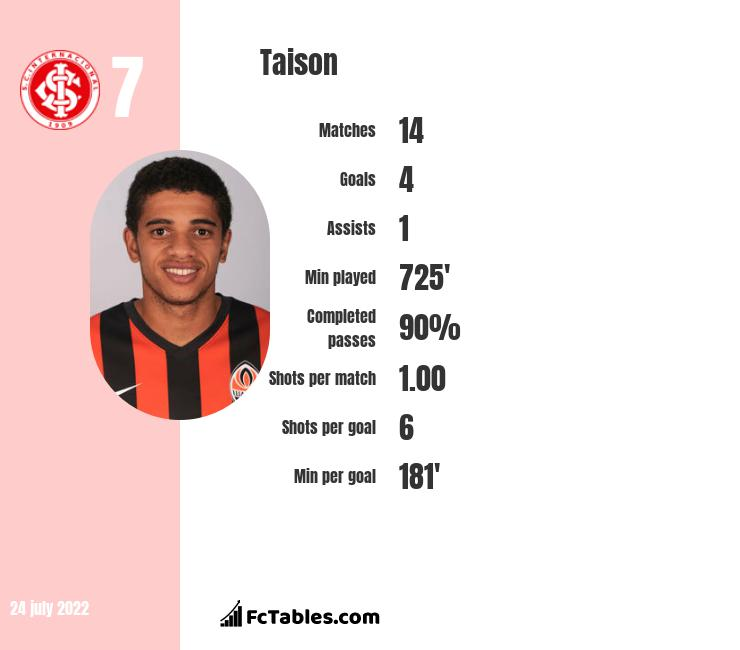 Taison infographic statistics for Szachtar Donieck