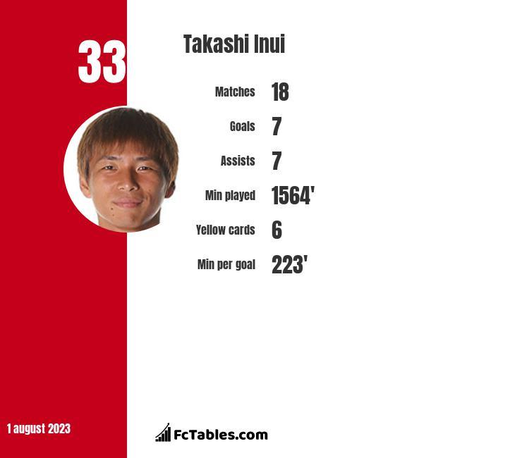 Takashi Inui infographic