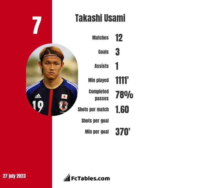 Takashi Usami infographic statistics for Fortuna Duesseldorf