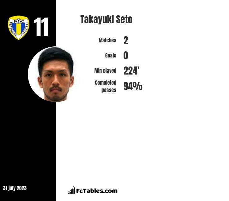 Takayuki Seto infographic