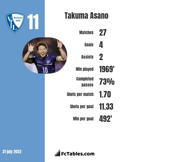 Takuma Asano infographic