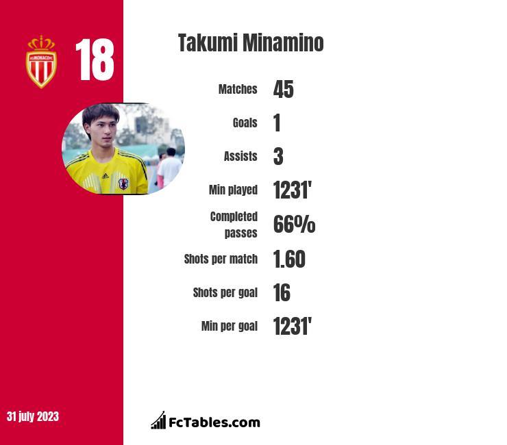 Takumi Minamino infographic