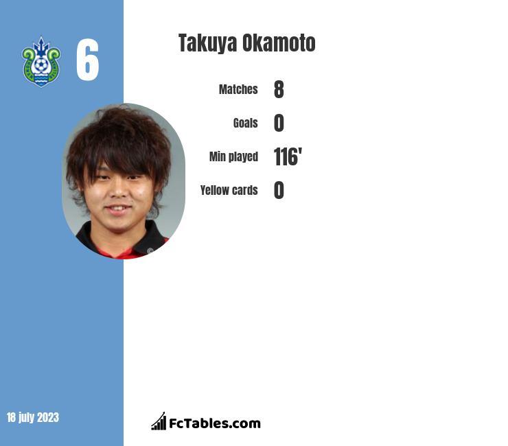Takuya Okamoto infographic
