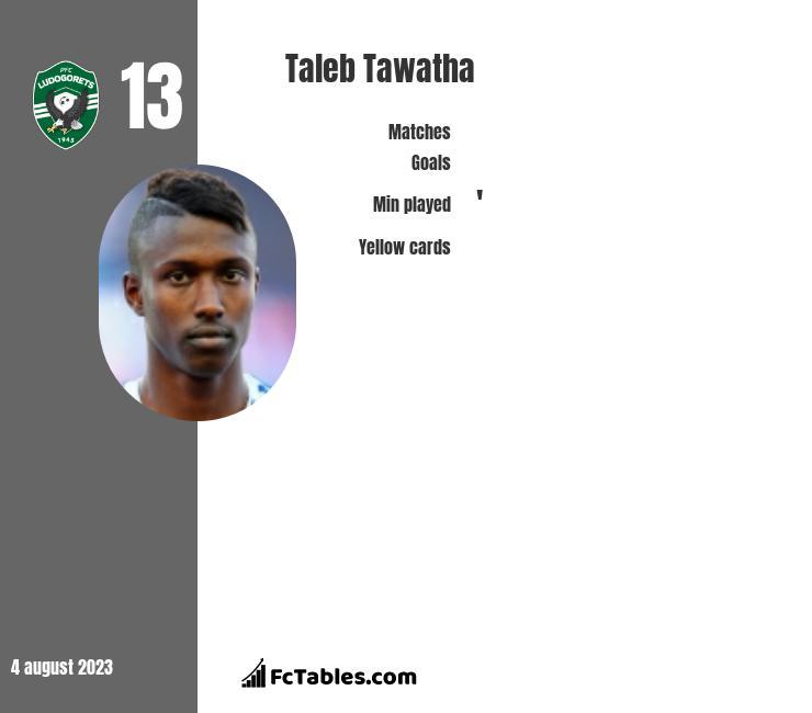Taleb Tawatha infographic