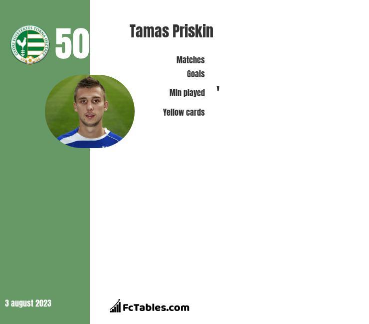 Tamas Priskin infographic