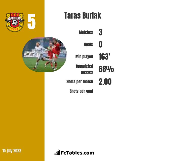 Taras Burlak infographic