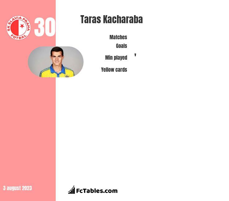 Taras Kacharaba infographic