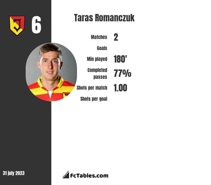 Taras Romanczuk infographic