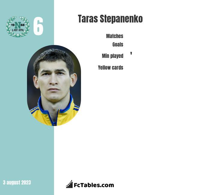 Taras Stepanienko infographic