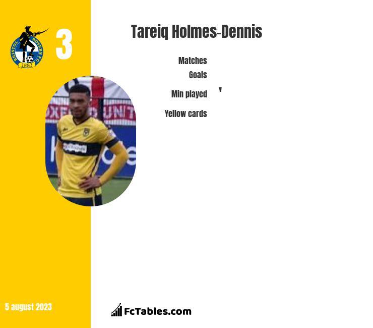 Tareiq Holmes-Dennis infographic