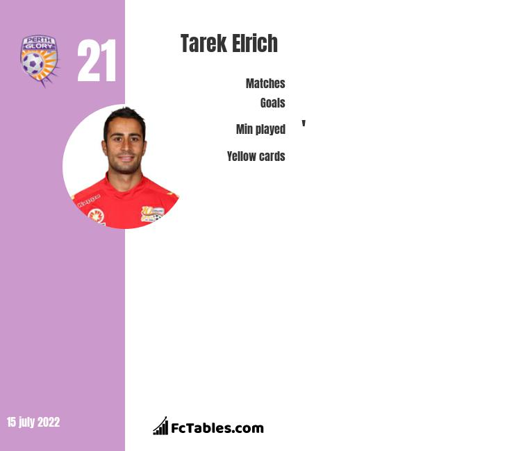 Tarek Elrich infographic