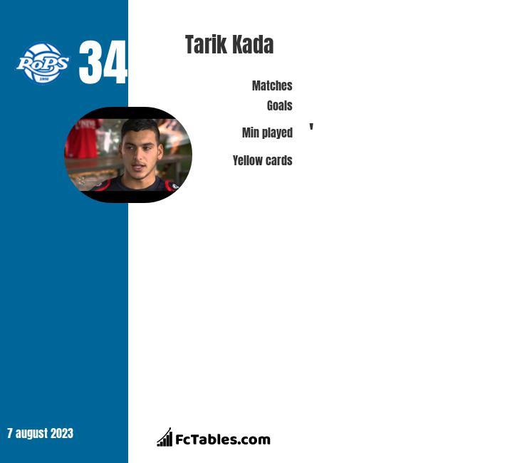 Tarik Kada infographic