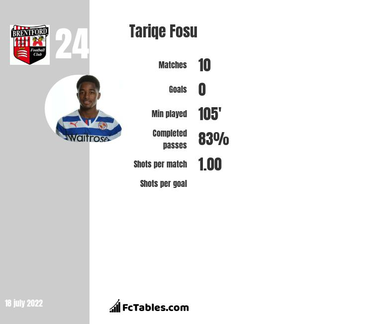 Tariqe Fosu infographic statistics for Brentford