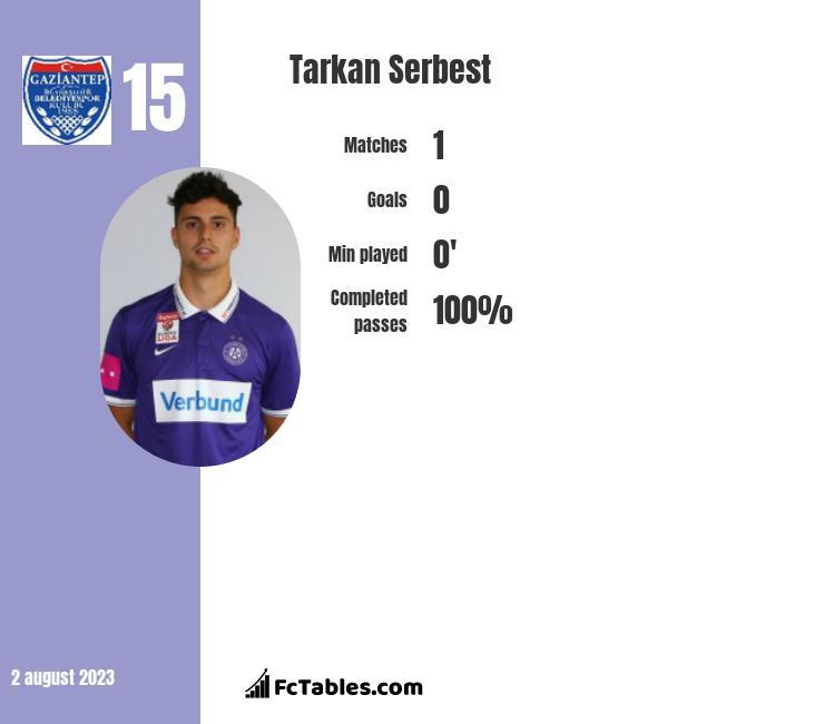 Tarkan Serbest infographic