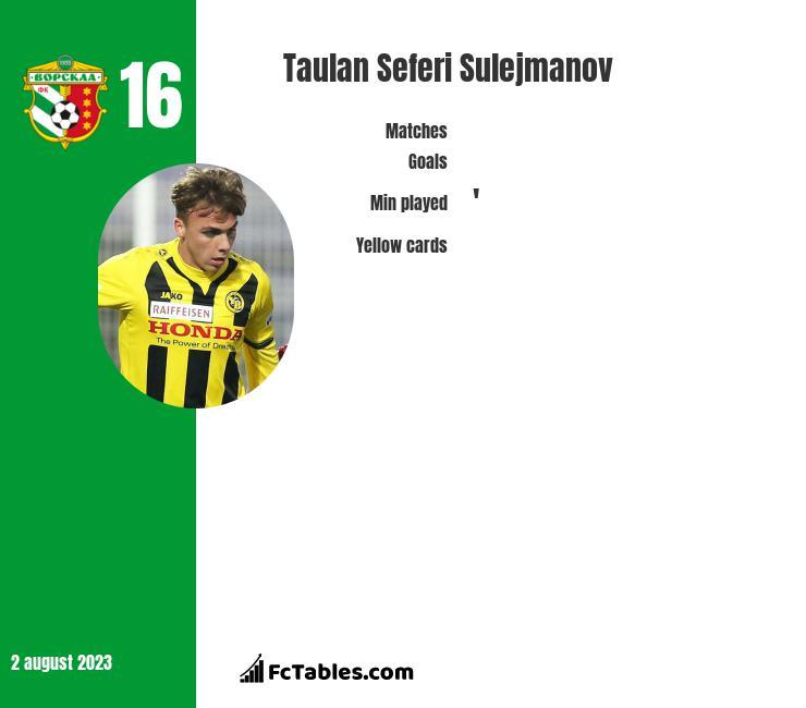 Taulan Seferi Sulejmanov infographic
