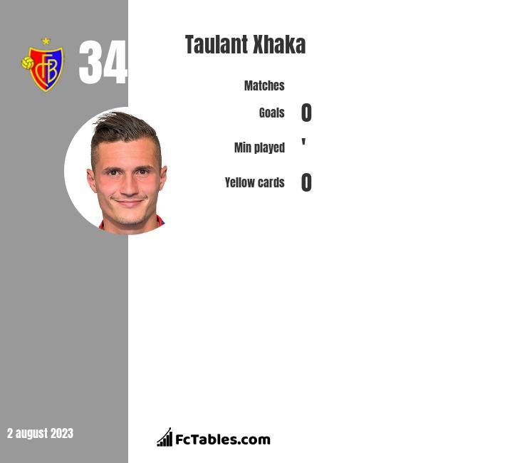 Taulant Xhaka infographic