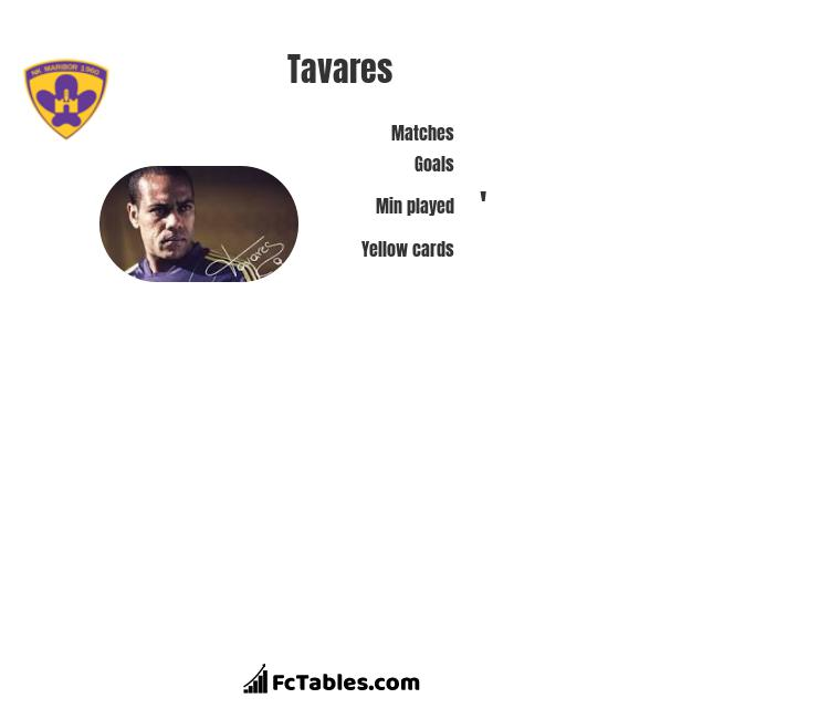 Tavares infographic