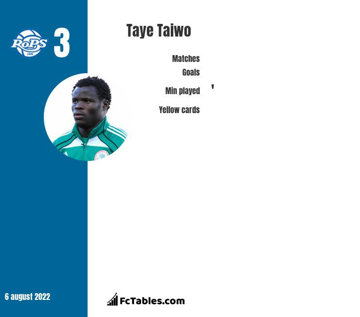 Taye Taiwo infographic statistics for RoPS