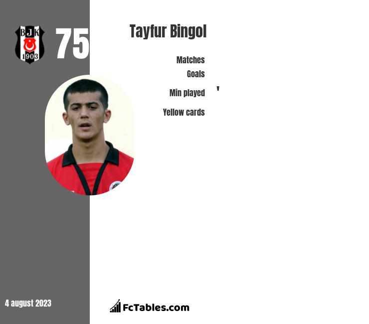 Tayfur Bingol infographic