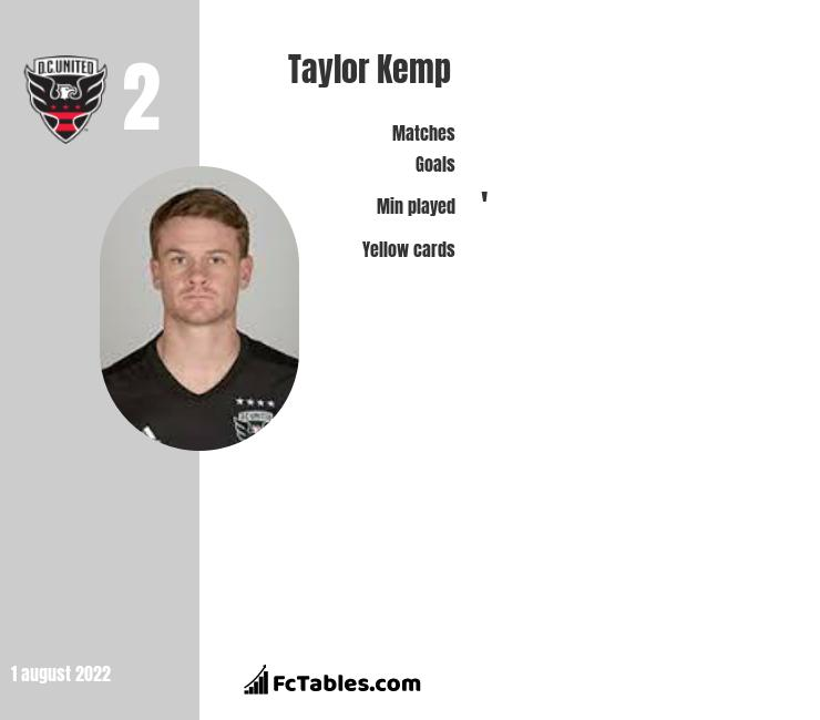 Taylor Kemp infographic statistics for DC United