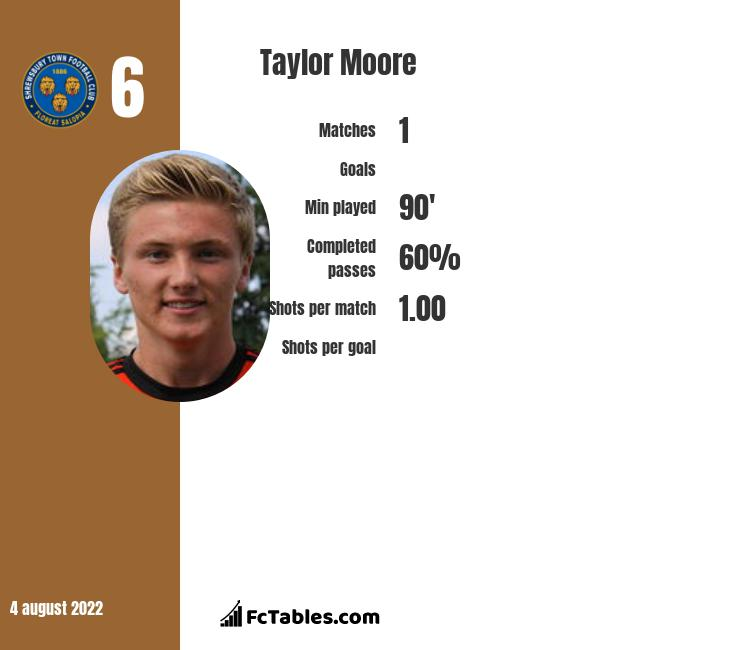 Taylor Moore infographic