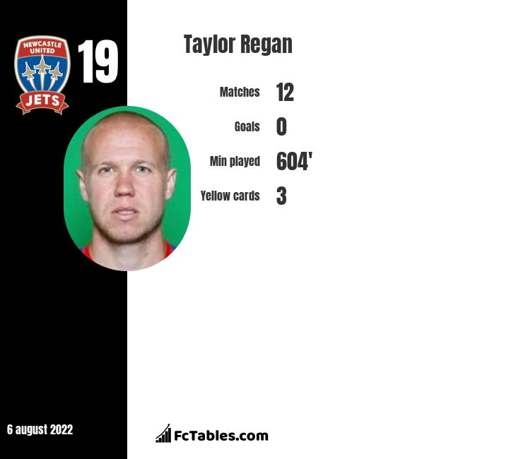 Taylor Regan infographic