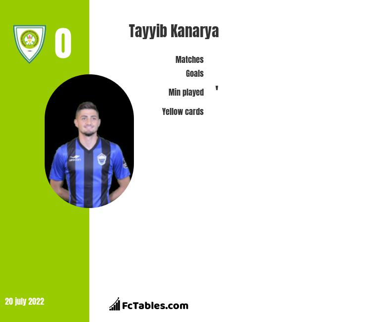 Tayyib Kanarya infographic
