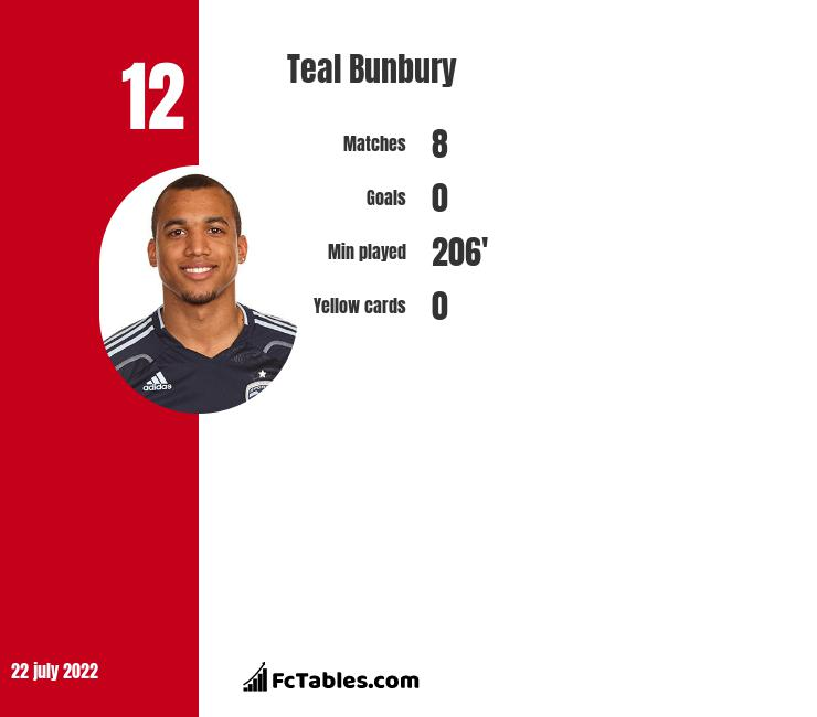 Teal Bunbury infographic