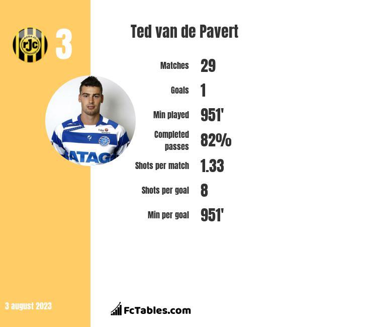 Ted van de Pavert infographic