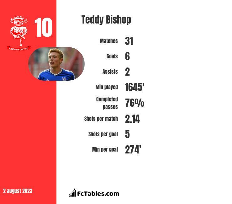 Teddy Bishop infographic