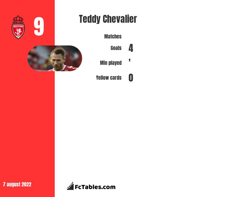 Teddy Chevalier infographic