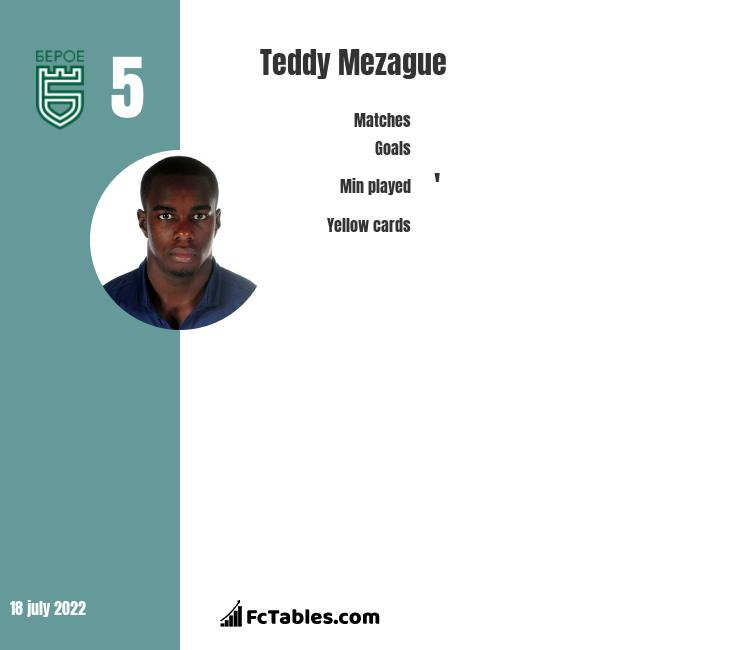 Teddy Mezague infographic