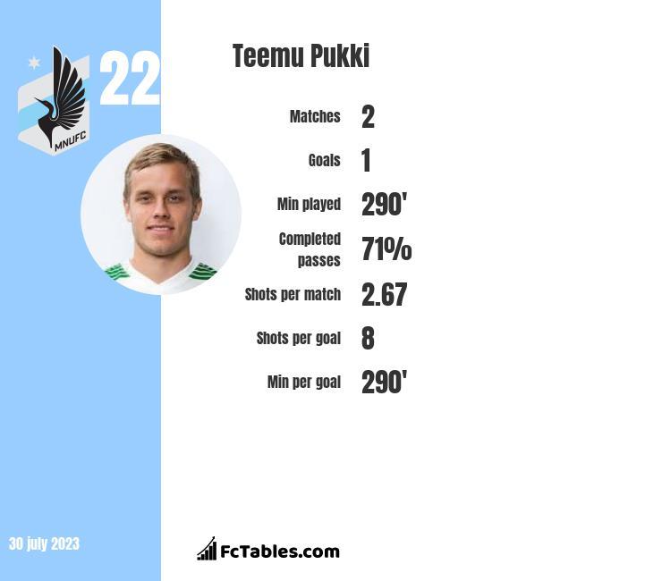 Teemu Pukki infographic