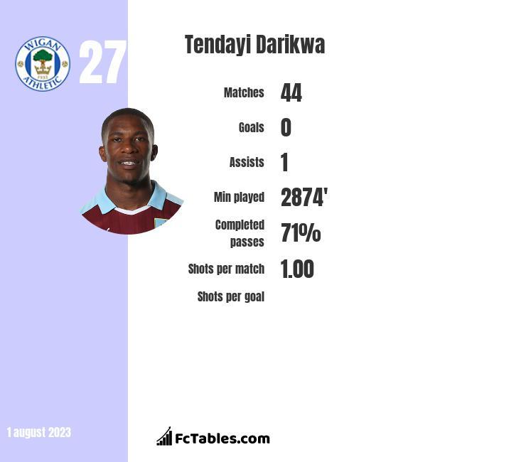 Tendayi Darikwa infographic