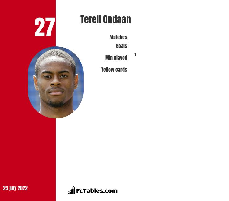 Terell Ondaan infographic